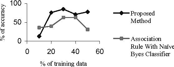 Figure 4 for A hybrid learning algorithm for text classification