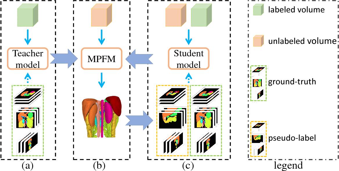 Figure 1 for Semi-Supervised Multi-Organ Segmentation via Deep Multi-Planar Co-Training
