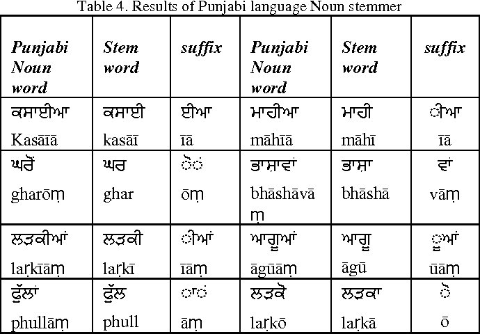 PDF] Automatic Keywords Extraction for Punjabi Language - Semantic