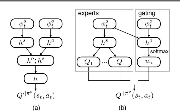 Figure 1 for Opponent Modeling in Deep Reinforcement Learning