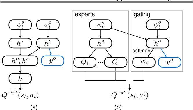 Figure 3 for Opponent Modeling in Deep Reinforcement Learning