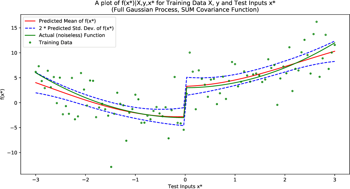 Figure 1 for Identification of Gaussian Process State Space Models