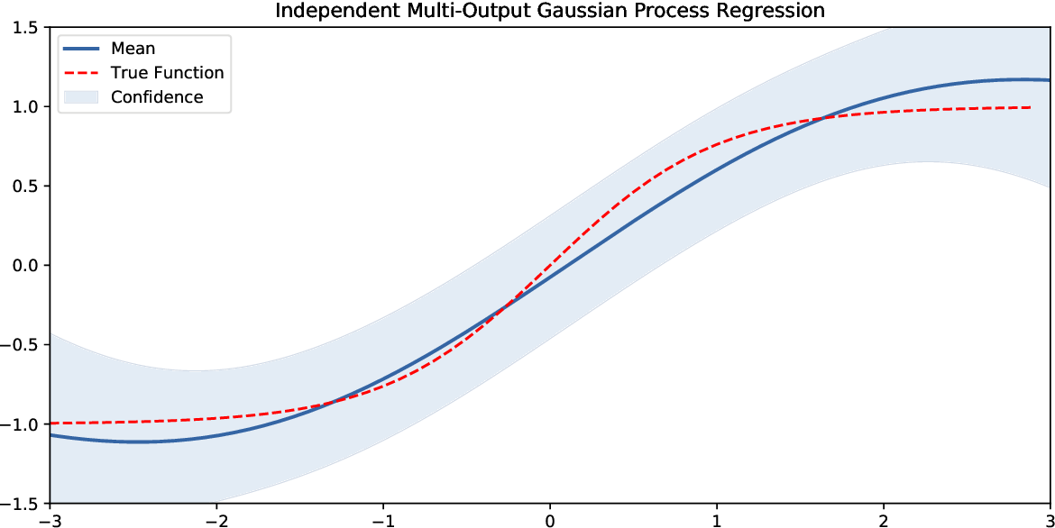 Figure 4 for Identification of Gaussian Process State Space Models