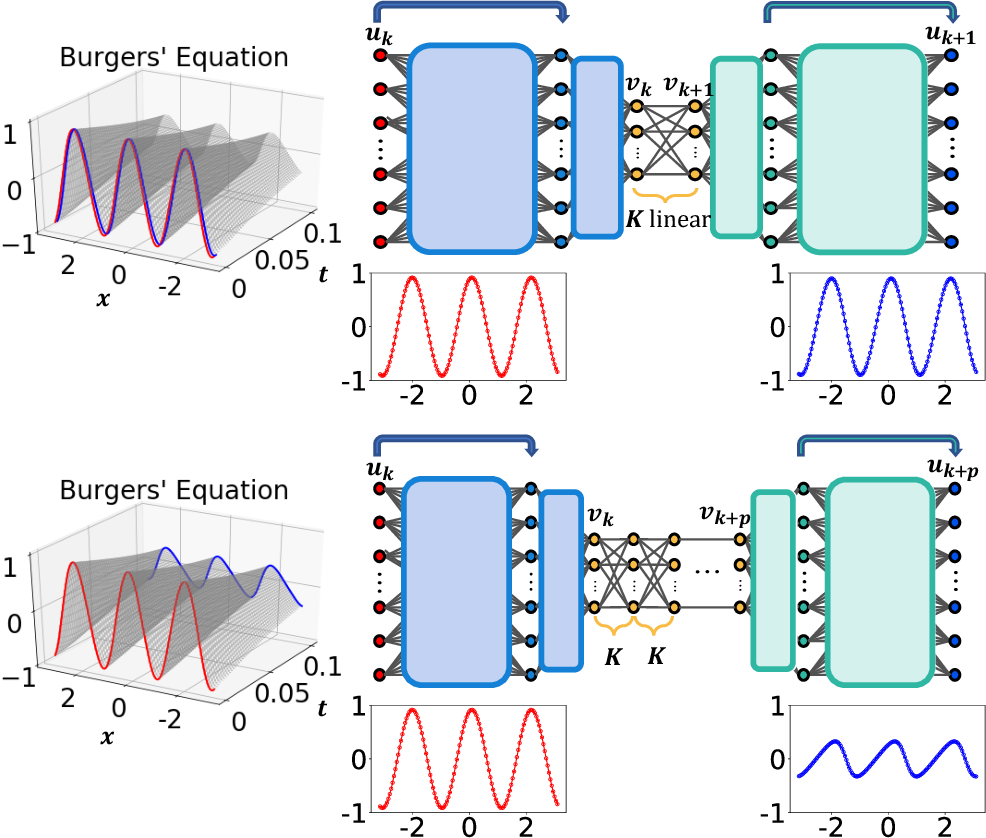 Figure 1 for Deep Learning Models for Global Coordinate Transformations that Linearize PDEs