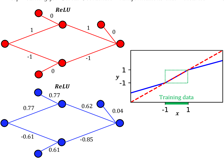 Figure 2 for Deep Learning Models for Global Coordinate Transformations that Linearize PDEs