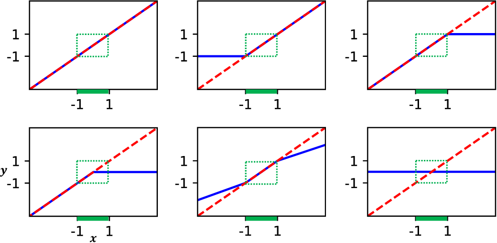Figure 3 for Deep Learning Models for Global Coordinate Transformations that Linearize PDEs