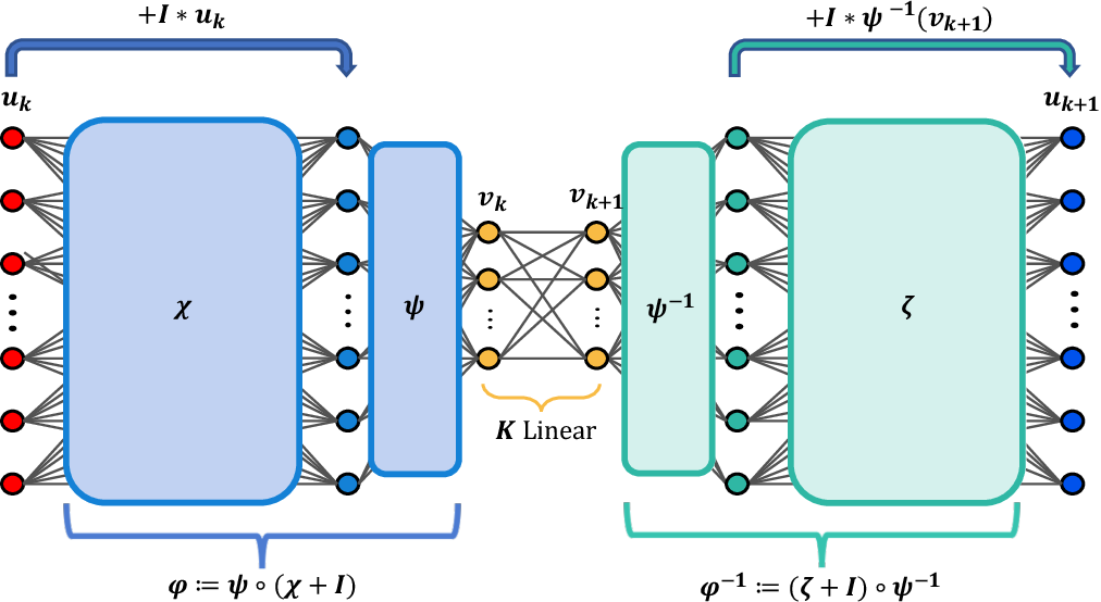 Figure 4 for Deep Learning Models for Global Coordinate Transformations that Linearize PDEs