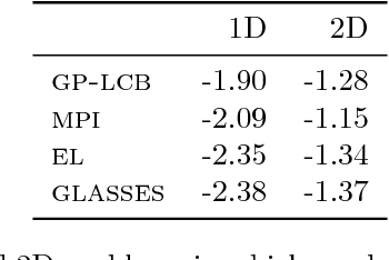 Figure 2 for GLASSES: Relieving The Myopia Of Bayesian Optimisation