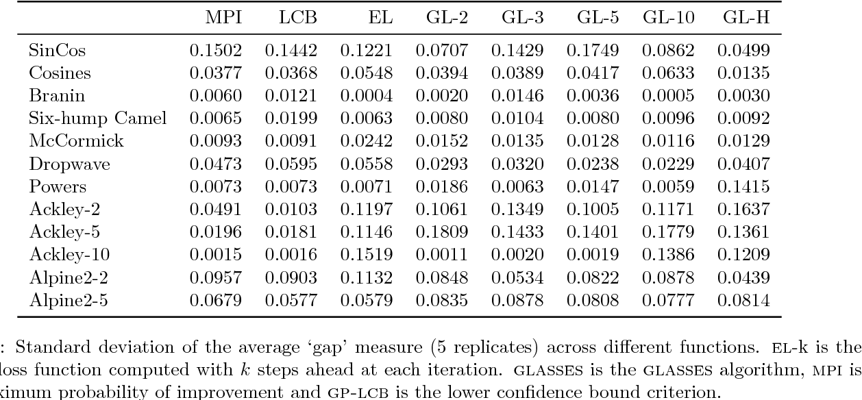 Figure 3 for GLASSES: Relieving The Myopia Of Bayesian Optimisation