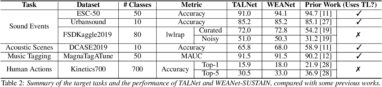 Figure 3 for Do sound event representations generalize to other audio tasks? A case study in audio transfer learning