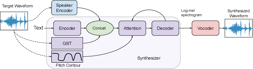 Figure 1 for Expressive Neural Voice Cloning
