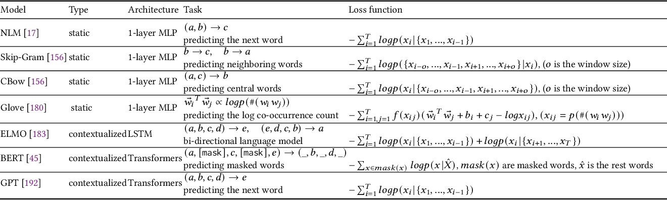 Figure 2 for Pre-trained Language Models in Biomedical Domain: A Systematic Survey