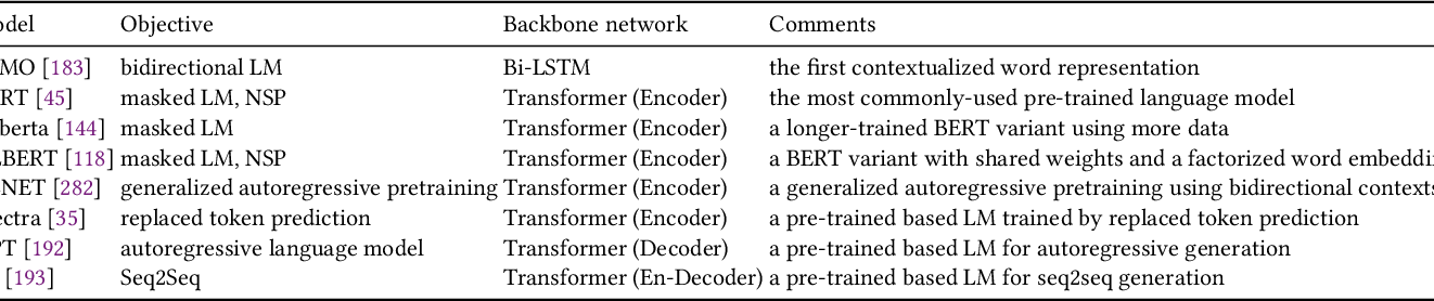 Figure 4 for Pre-trained Language Models in Biomedical Domain: A Systematic Survey