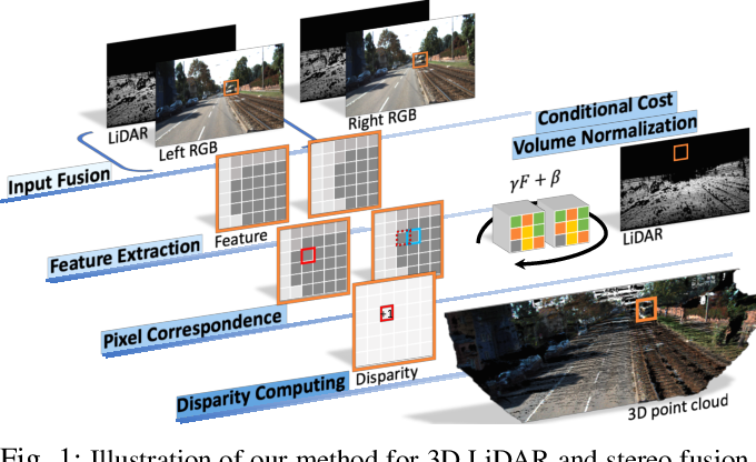 Figure 1 for 3D LiDAR and Stereo Fusion using Stereo Matching Network with Conditional Cost Volume Normalization