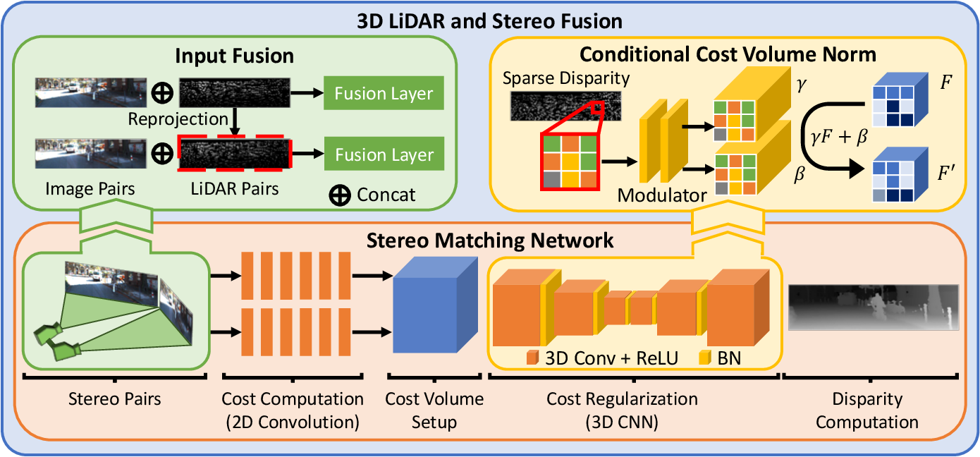 Figure 2 for 3D LiDAR and Stereo Fusion using Stereo Matching Network with Conditional Cost Volume Normalization