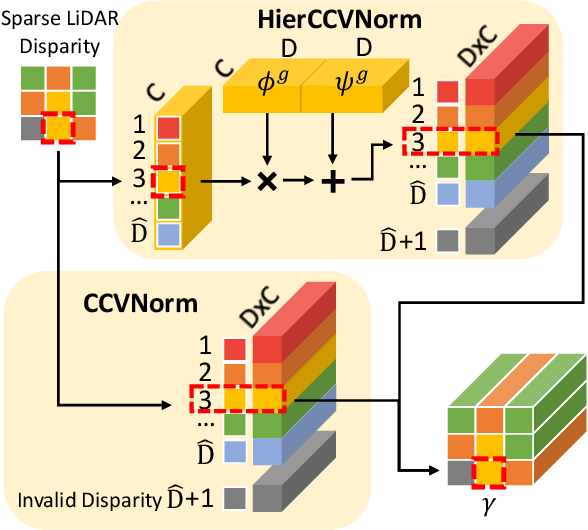 Figure 3 for 3D LiDAR and Stereo Fusion using Stereo Matching Network with Conditional Cost Volume Normalization