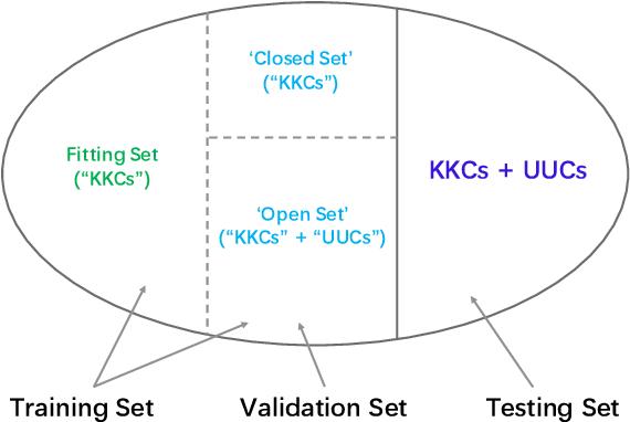 Figure 4 for Recent Advances in Open Set Recognition: A Survey