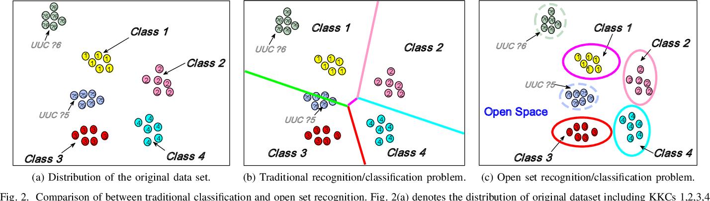 Figure 2 for Recent Advances in Open Set Recognition: A Survey