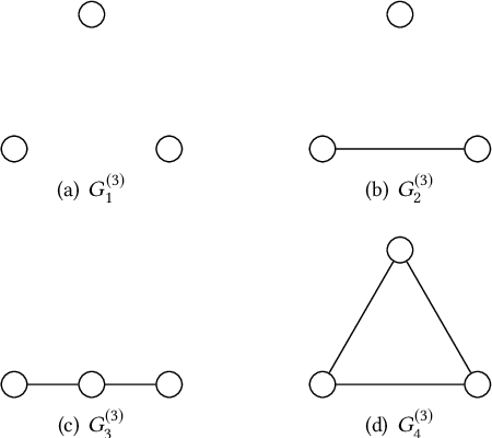 Figure 1 for DeepMap: Learning Deep Representations for Graph Classification