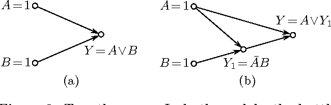 Figure 2 for Why so? or Why no? Functional Causality for Explaining Query Answers