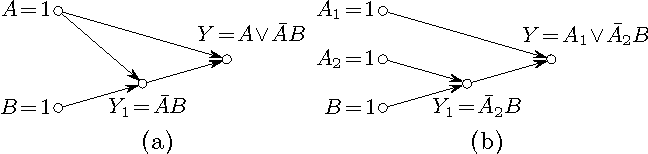 Figure 4 for Why so? or Why no? Functional Causality for Explaining Query Answers
