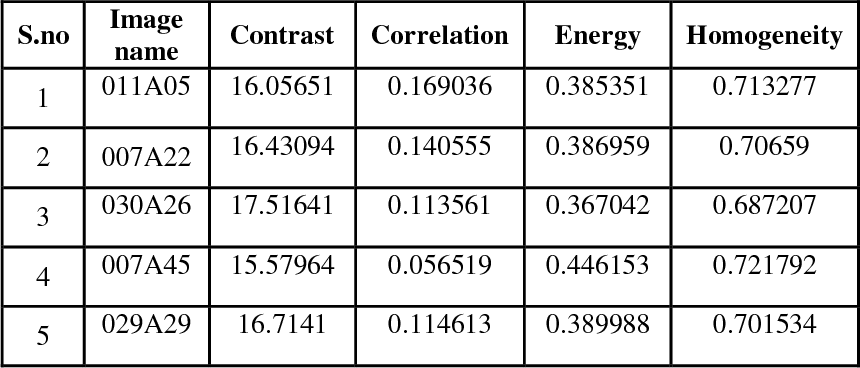 Table 1: Contrast, Correlation, Energy, and, Local homogeneity features on CLDPVFM 0° of facial images.