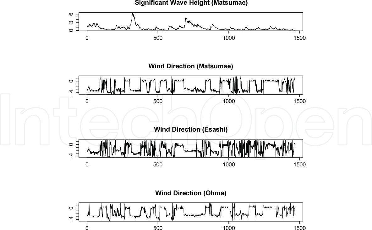 PDF] A Statistical Approach for Wave-Height Forecast Based on