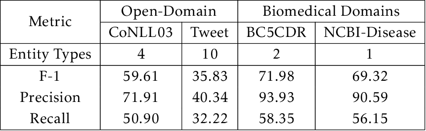 Figure 1 for BOND: BERT-Assisted Open-Domain Named Entity Recognition with Distant Supervision