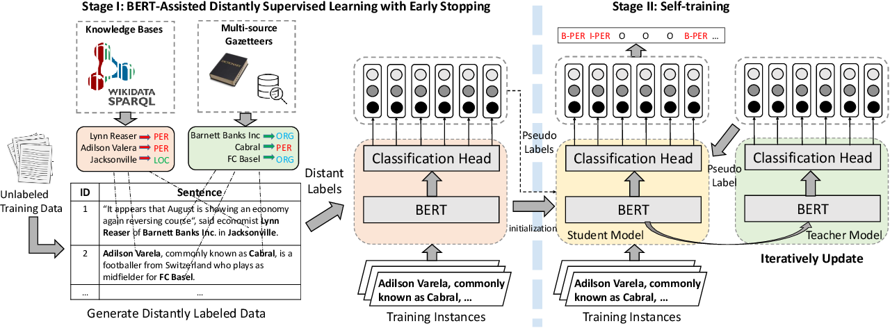 Figure 2 for BOND: BERT-Assisted Open-Domain Named Entity Recognition with Distant Supervision