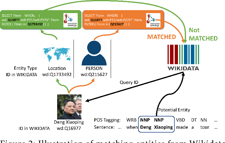 Figure 3 for BOND: BERT-Assisted Open-Domain Named Entity Recognition with Distant Supervision
