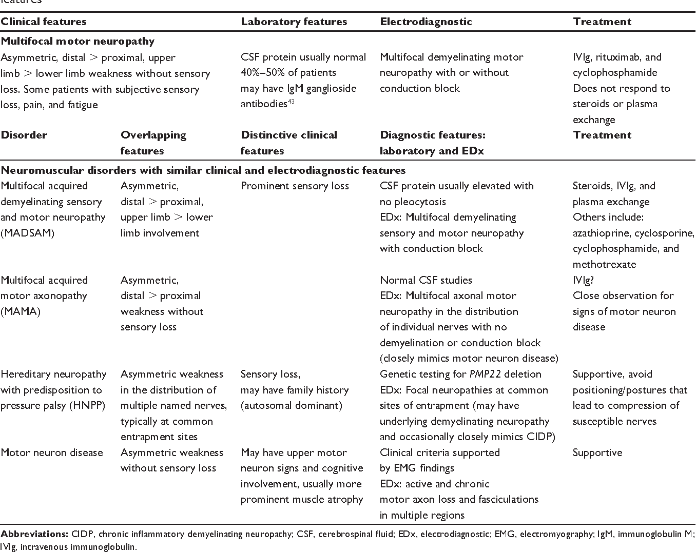 Table 2 Classic features of multifocal motor neuropathy and other neuromuscular disorders with similar clinical and