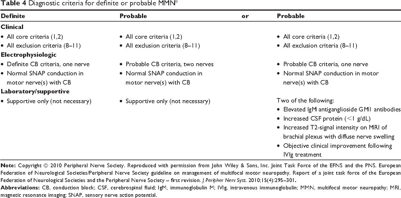 Table 4 Diagnostic criteria for definite or probable MMN8