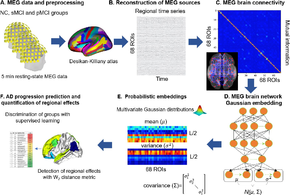 Figure 2 for A Graph Gaussian Embedding Method for Predicting Alzheimer's Disease Progression with MEG Brain Networks