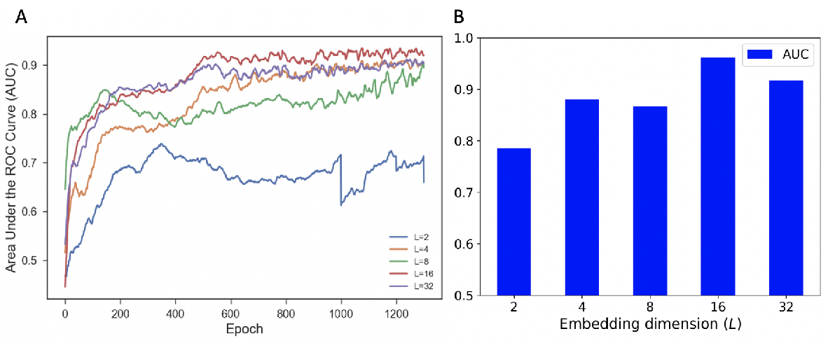 Figure 3 for A Graph Gaussian Embedding Method for Predicting Alzheimer's Disease Progression with MEG Brain Networks