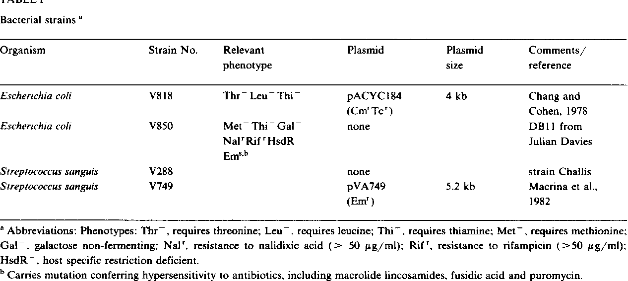 Table 1 from (Recombinant DNA