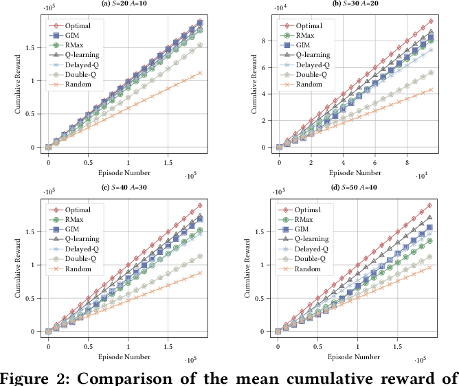 Figure 4 for Can Agents Learn by Analogy? An Inferable Model for PAC Reinforcement Learning