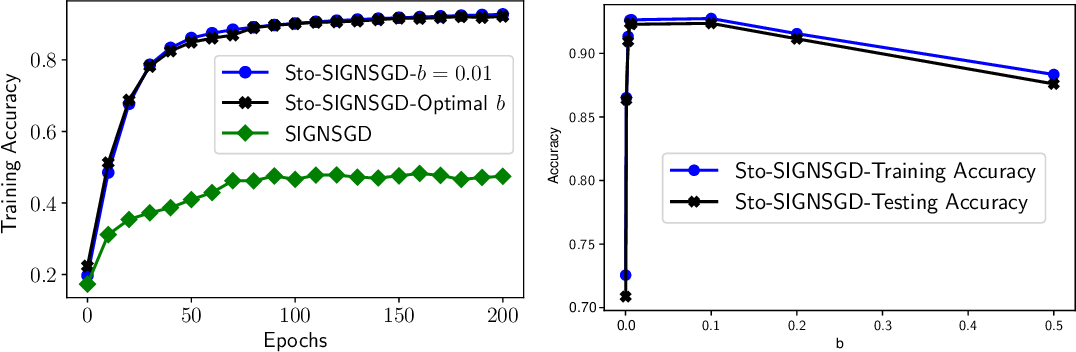 Figure 1 for Stochastic-Sign SGD for Federated Learning with Theoretical Guarantees
