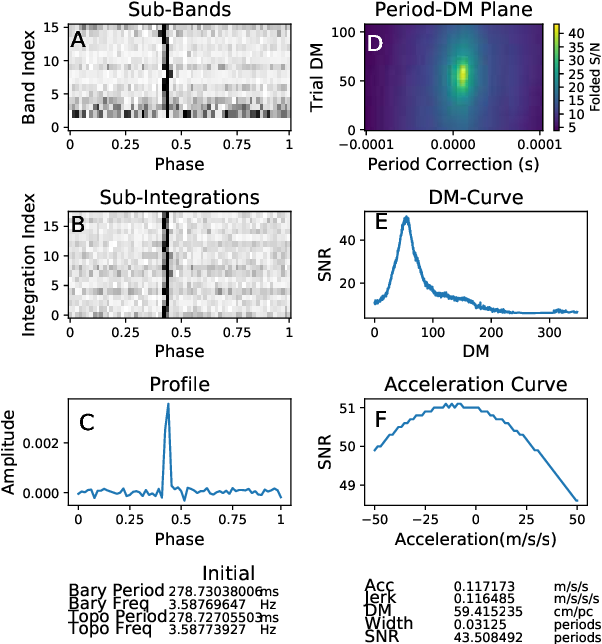 Figure 1 for Pulsars Detection by Machine Learning with Very Few Features