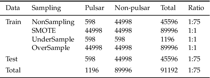Figure 2 for Pulsars Detection by Machine Learning with Very Few Features