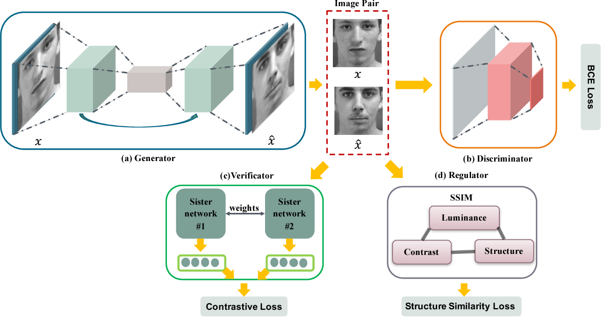 Figure 3 for Privacy-Protective-GAN for Face De-identification