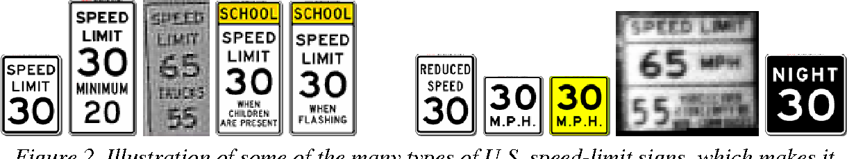 Figure 3 for Modular Traffic Sign Recognition applied to on-vehicle real-time visual detection of American and European speed limit signs
