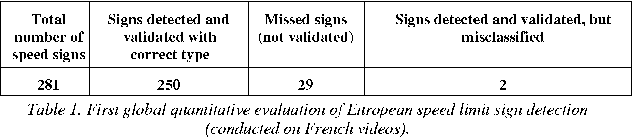 Figure 2 for Modular Traffic Sign Recognition applied to on-vehicle real-time visual detection of American and European speed limit signs