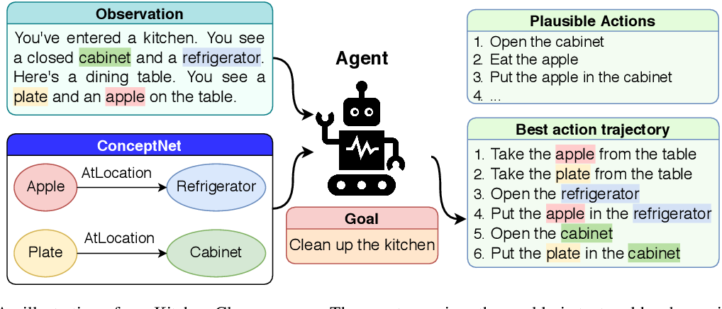 Figure 1 for Enhancing Text-based Reinforcement Learning Agents with Commonsense Knowledge