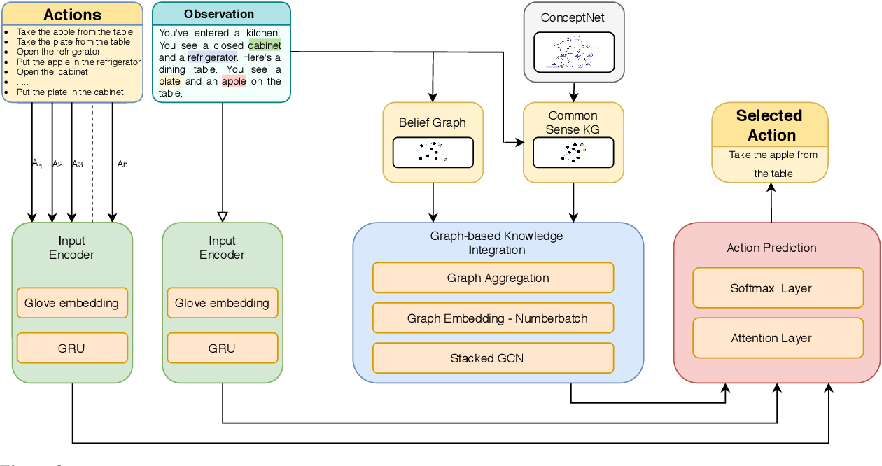Figure 2 for Enhancing Text-based Reinforcement Learning Agents with Commonsense Knowledge