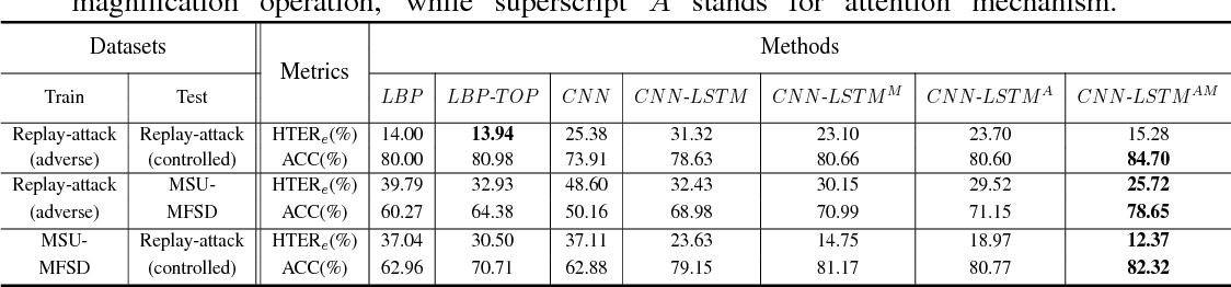 Figure 2 for Enhance the Motion Cues for Face Anti-Spoofing using CNN-LSTM Architecture