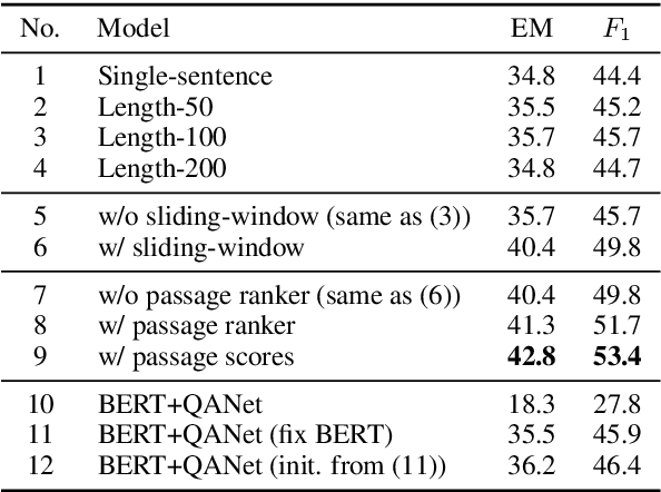 Figure 1 for Multi-passage BERT: A Globally Normalized BERT Model for Open-domain Question Answering