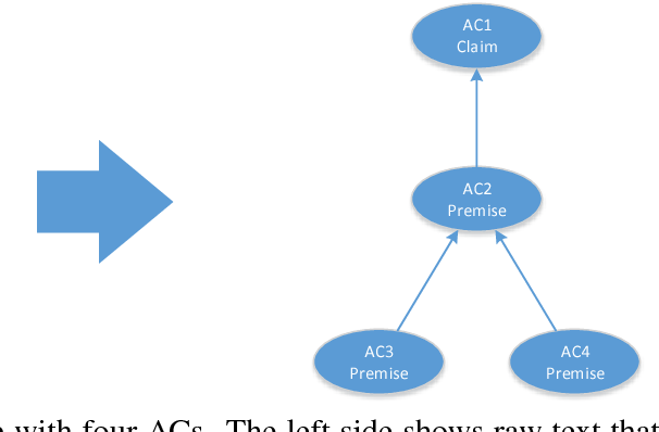 Figure 1 for Here's My Point: Joint Pointer Architecture for Argument Mining
