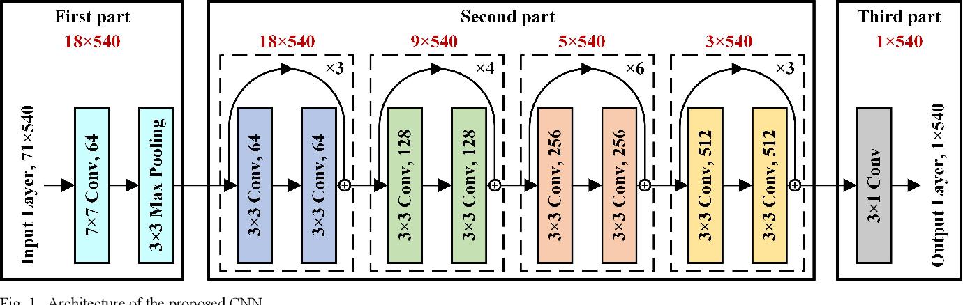 Figure 1 for Enabling variable high spatial resolution retrieval from a long pulse BOTDA sensor