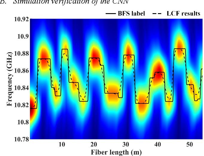 Figure 2 for Enabling variable high spatial resolution retrieval from a long pulse BOTDA sensor