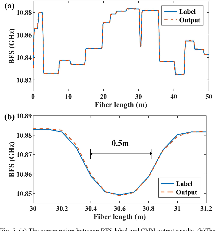 Figure 3 for Enabling variable high spatial resolution retrieval from a long pulse BOTDA sensor